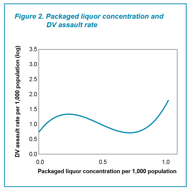 BOCSAR_Bottle shop concentration and DV assault rate