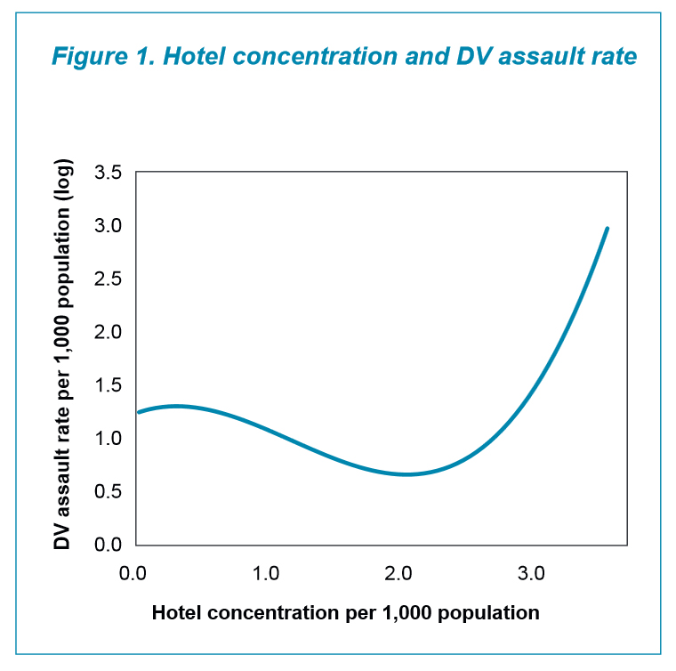 BOCSAR_Hotel concentration and DV assault rate