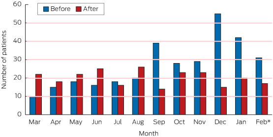 Alcohol-related serious injury by month_St Vincents_Nov15